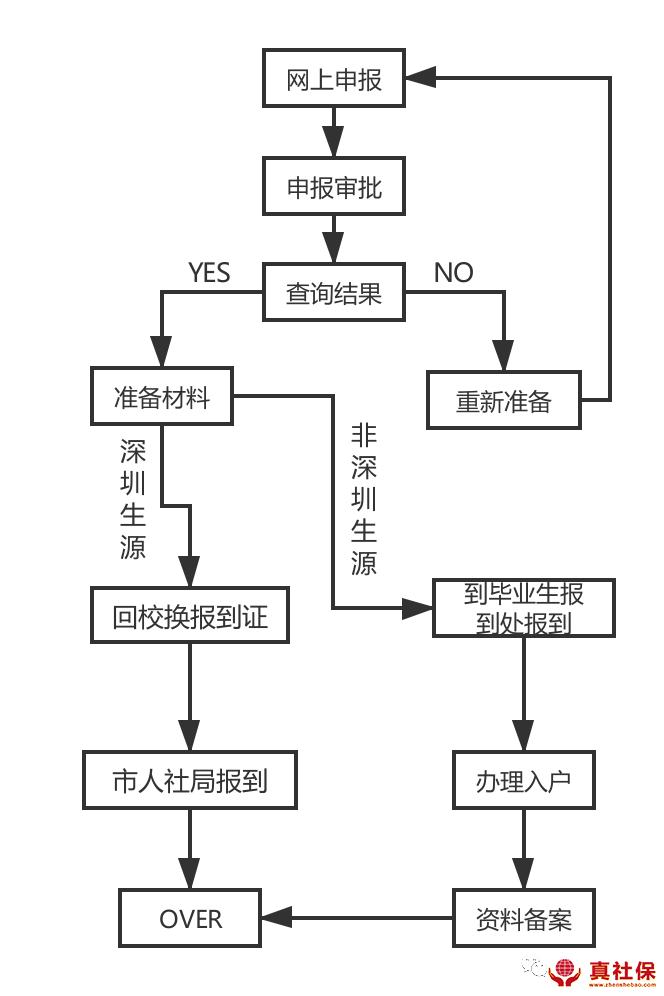 深圳入户流程图